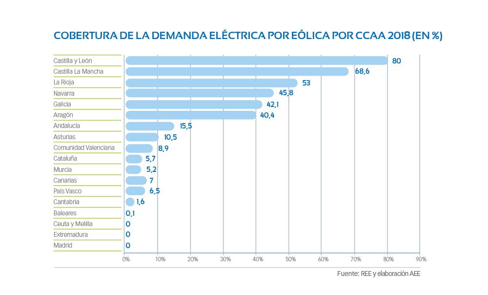 G1-05-Cobertura-demanda-electrica-eolica-CCAA-2018