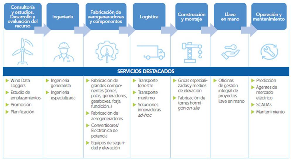 Valoraciones del sector eólico español al desarrollo de la eólica offshore en España