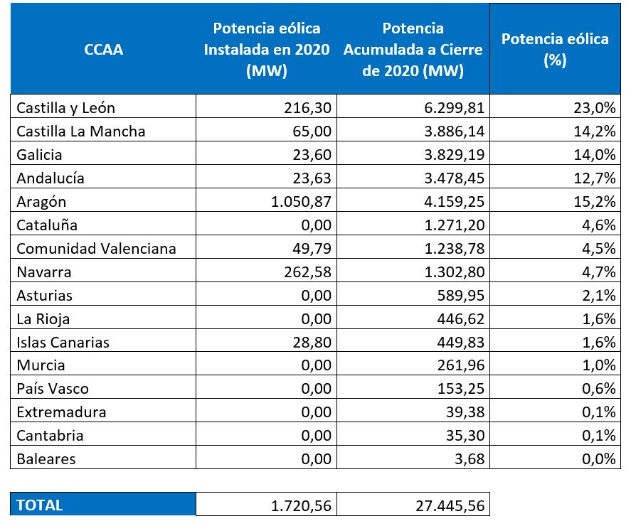 La eólica alcanza los 27.446 MW instalados y supera su aportación al mix de generación en España tras un año de intensa actividad