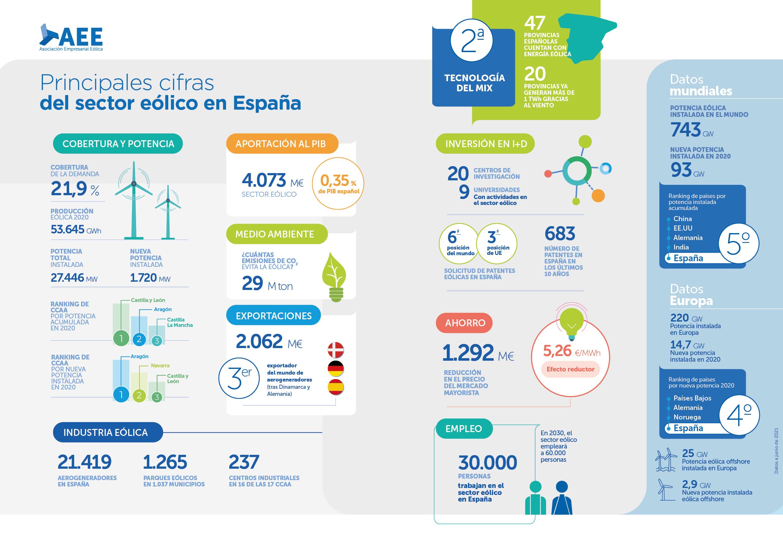 La Asociación Empresarial Eólica lanza el Anuario Eólico 2021: un análisis de la situación actual de la eólica en España y en el mundo