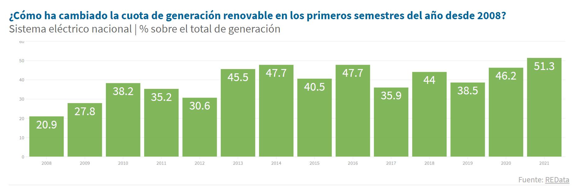 Más de la mitad de la electricidad generada en España en el primer semestre de 2021 ha sido de origen renovable, con la eólica como tecnología líder